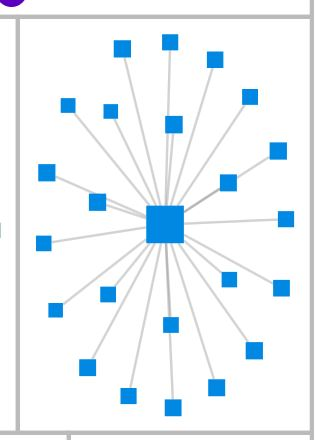 mom_clustering_hub and spokes