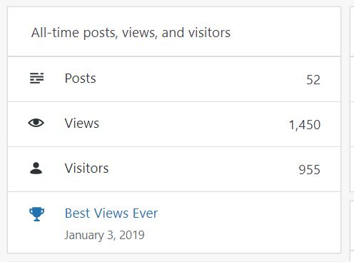 Blog Stats Views
