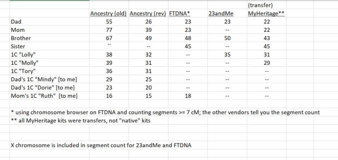 Ancestry Segments Update